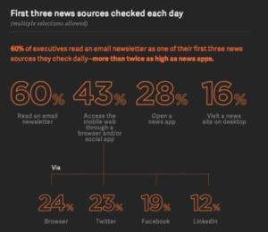 Sind Newsletter tot? Ganz im Gegenteil, sagt Studie über Führungskräfte aus den USA
